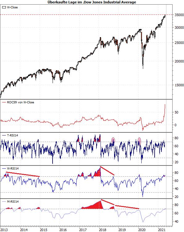 Überkaufte Lage im Dow Jones