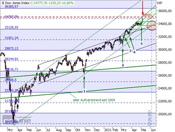 TTM-Tageschart Dow Jones seit Februar 2020