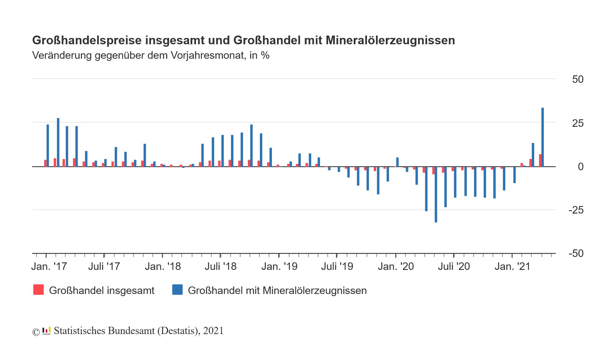 Großhandelspreise in Deutschland