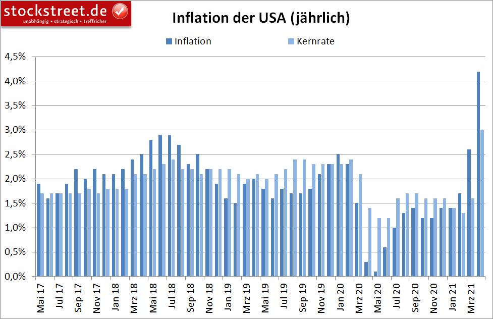jährliche Inflation in den USA
