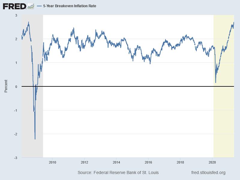 Inflationserwartungen (5-Year Breakeven Inflation Rate)