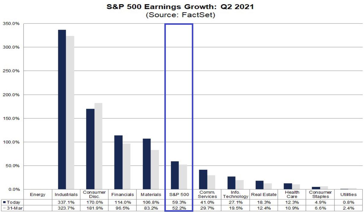 S&P 500: Gewinnerwartungen 2. Quartal 2021