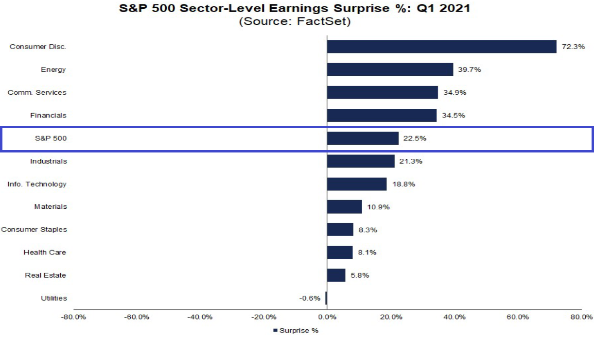 S&P 500: Gewinne vs. Erwartungen