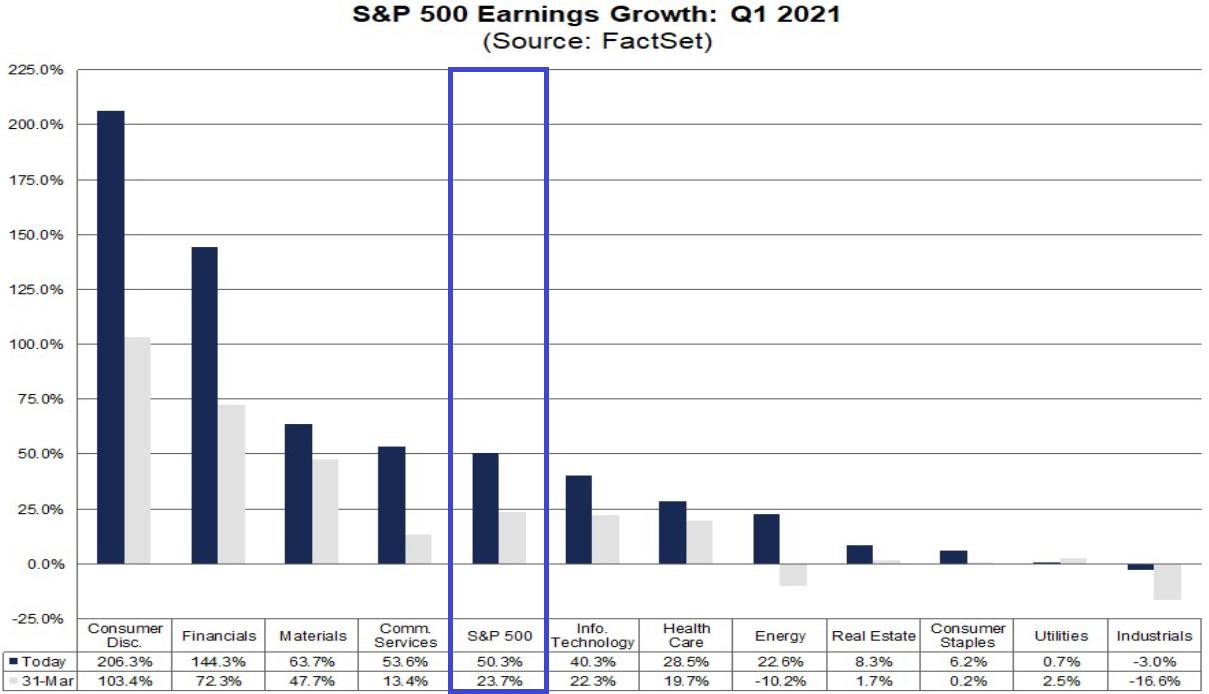 S&P 500: Gewinnwachstum im 1. Quartal 2021