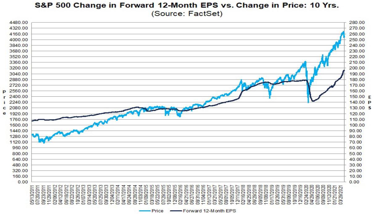 S&P 500: Kursverlauf vs. Gewinnerwartungen