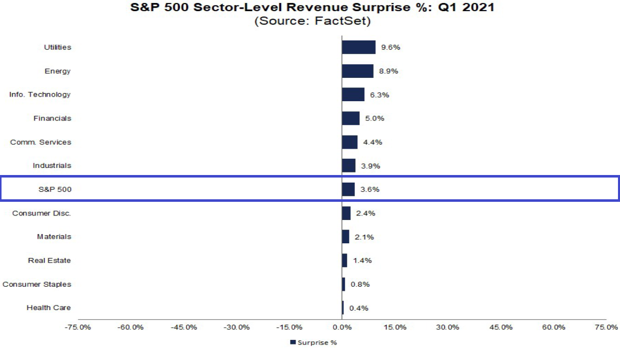S&P 500: Umsätze vs. Erwartungen