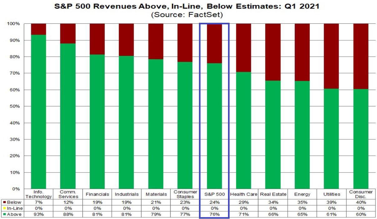 S&P 500: Umsatz vs. Erwartungen
