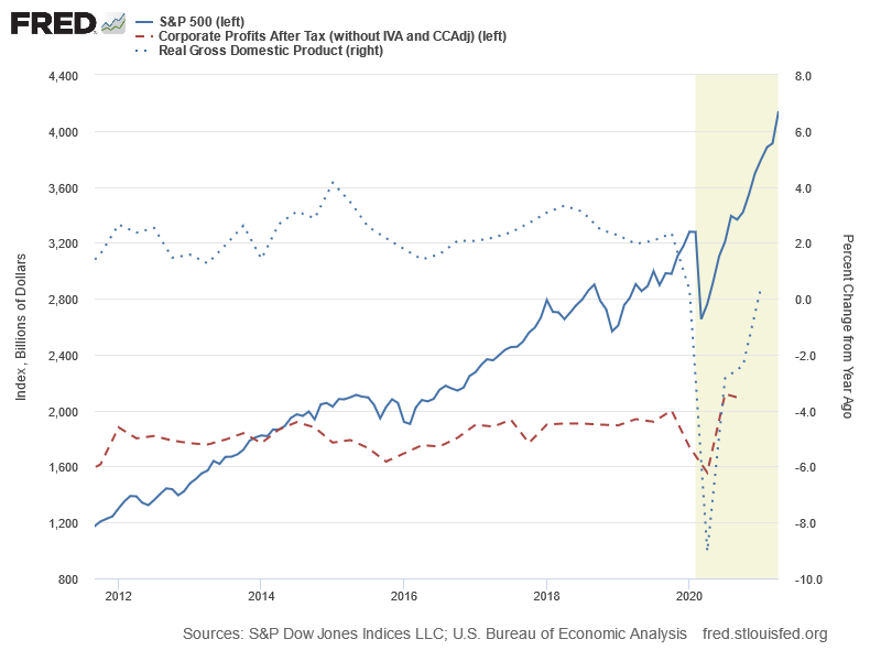 S&P 500: Gewinnentwicklung vs. Kursentwicklung