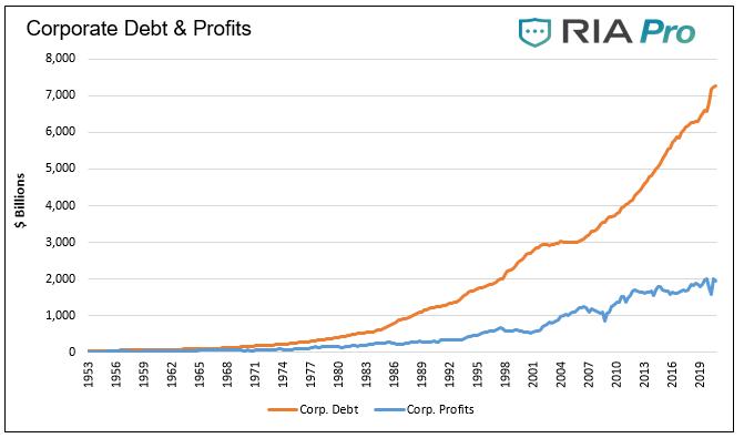 Schulden vs. Gewinne von Unternehmen