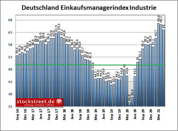 IHS Markit Einkaufsmanagerindex Industrie Deutschland