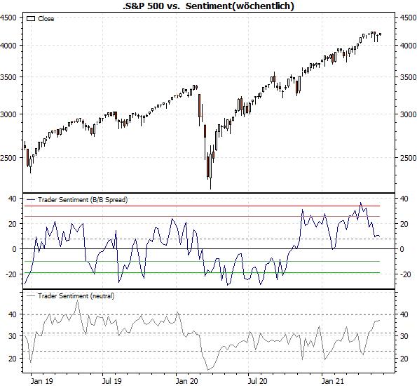 S&P 500 vs. Sentiment