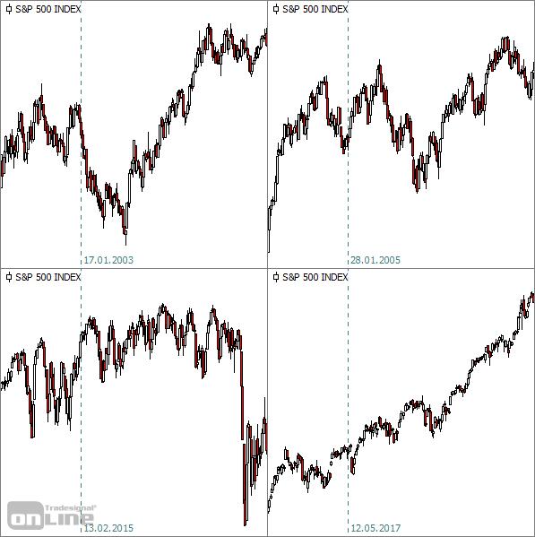 S&P500-Kursverläufe nach Neutralitätsimpuls