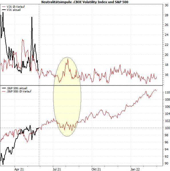 S&P 500 und VIX nach Neutralitätsimpuls