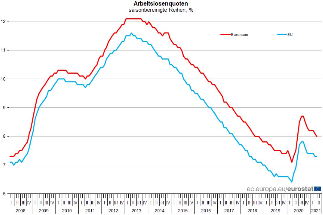 Arbeitslosenquote der Eurozone und der EU
