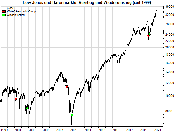 Dow Jones: Aus- und Wiedereinstieg in Bärenmärkten