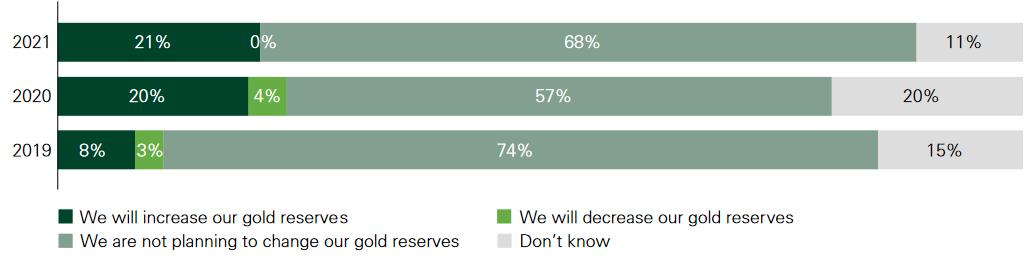 Wollen die Notenbanken ihre Goldreserven erhöhen?