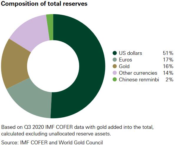 Reserven der Notenbanken