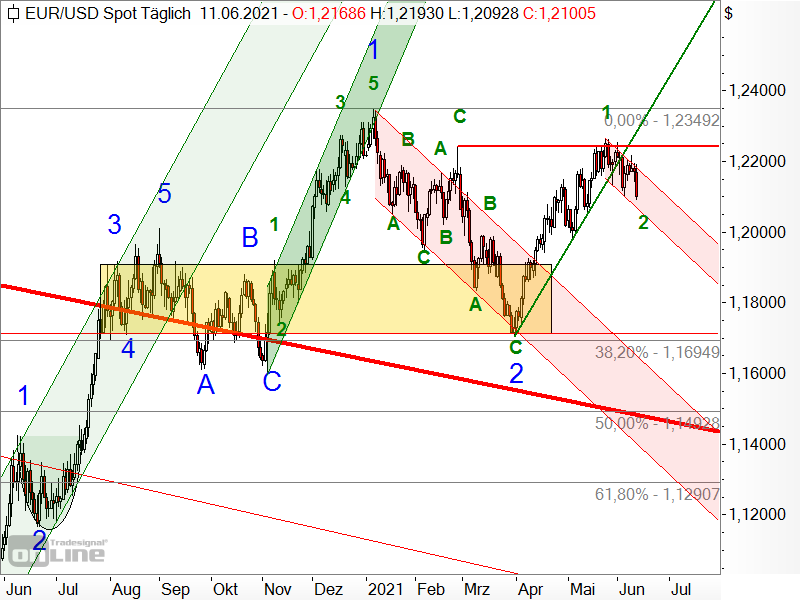 EUR/USD - Elliott-Wellen-Analyse