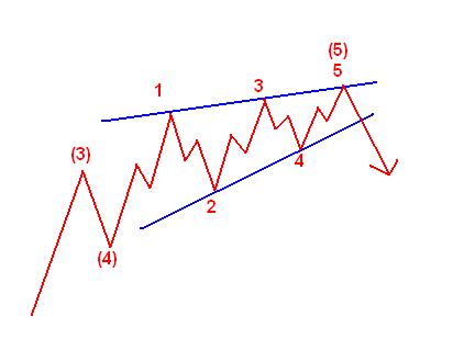 diagonales Dreieck
