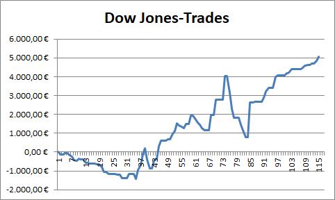 Dow Jones: Performance der abgeschlossenen CFD-Trades