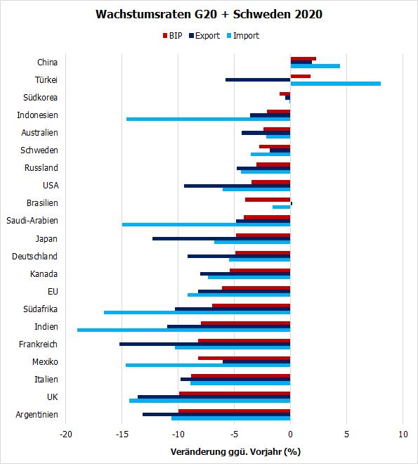 Wachstumsraten-Vergleich 2020
