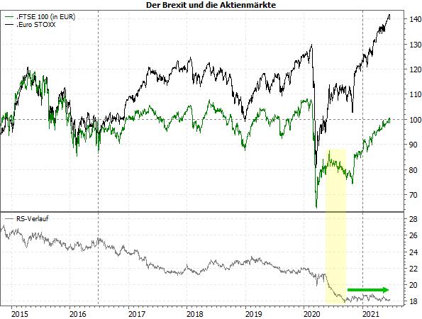 FTSE 100 vs. Euro STOXX