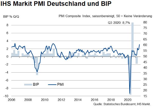 IHS Markit Gesamt-Einkaufsmanagerindex Deutschland