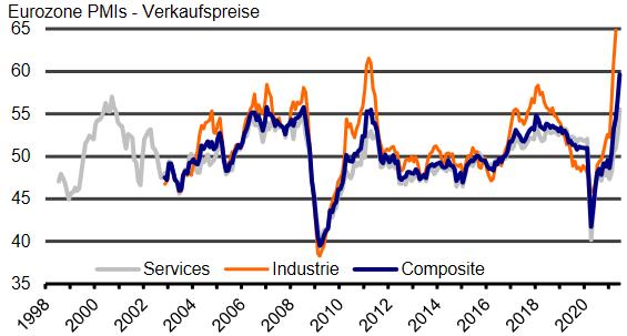 IHS Markit Einkaufsmanagerindex: Verkaufspreise in der Eurozone