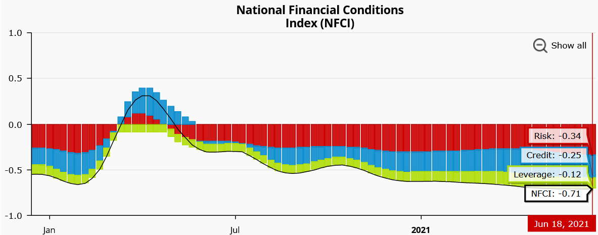 Chicago Fed National Financial Conditions Index