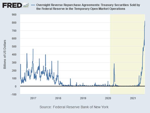 Reverse Repurchase Agreements der US-Notenbank