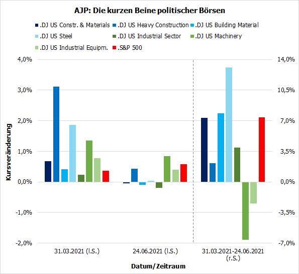 Die kurzen Beine politischer Börsen