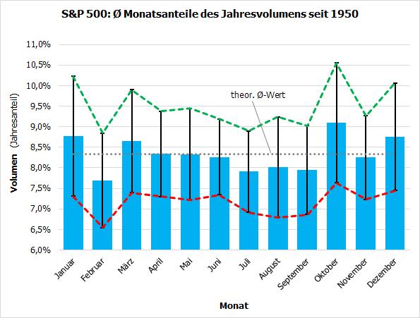 S&P 500: Durchschnittliche Monatsanteile am Jahresvolumen seit 1950