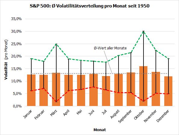 S&P 500: Durchschnittliche Volatilitätverteilung pro Monat seit 1950
