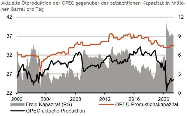 OPEC: aktuelle Ölproduktion und vorhandene Kapazität