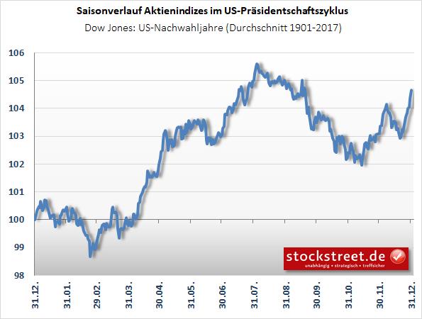 Dow Jones - Nachwahljahre
