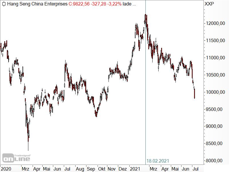 Hang Seng China Enterprises - Chartanalyse