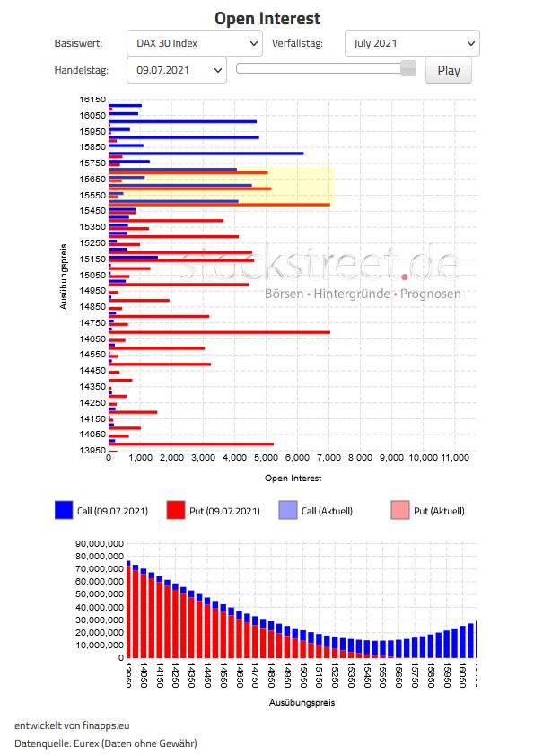 Verfallstagsdiagramm DAX Juli 2021
