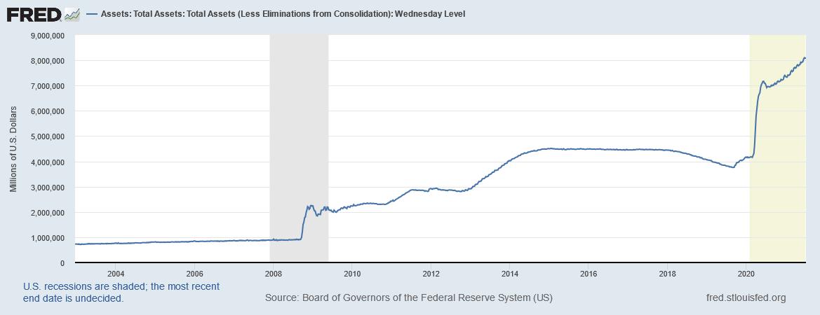 Fed-Bilanz