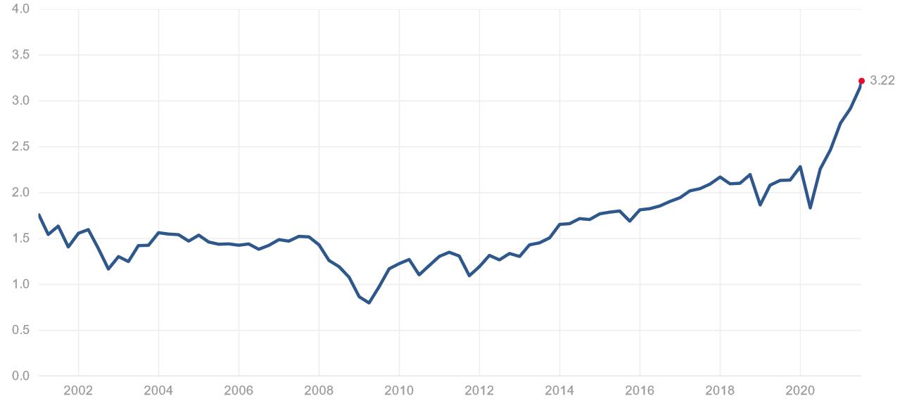 S&P 500 - Kurs-Umsatz-Verhältnis (KUV)