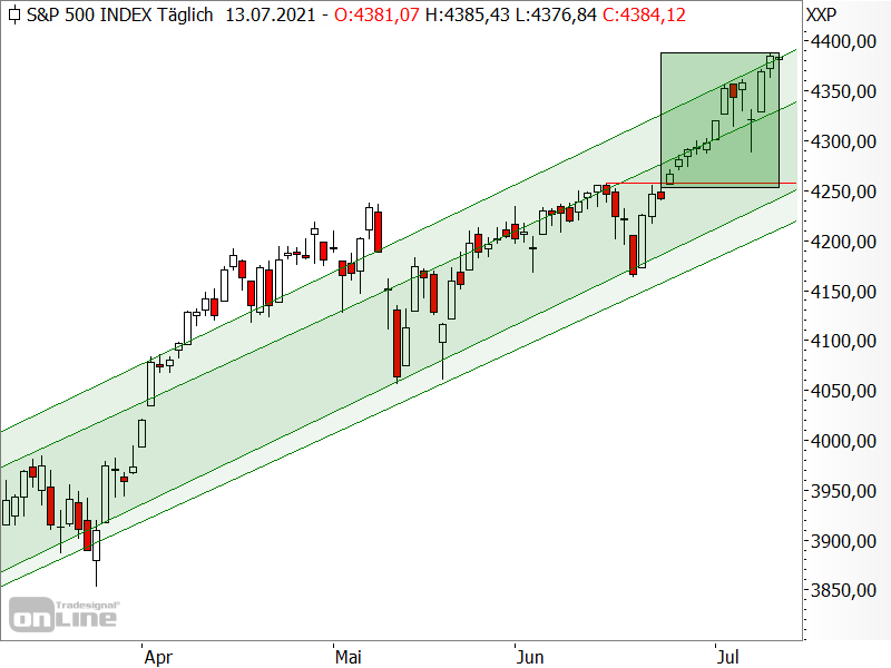 S&P 500 - kurzfristige Chartanalyse