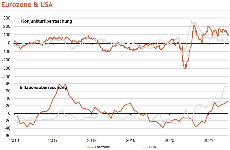 Inflations- und Konjunkturüberraschungen