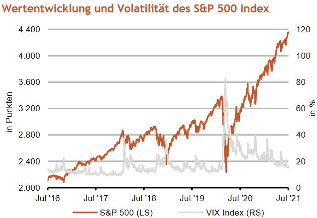 S&P 500: Kursentwicklung und Volatilität