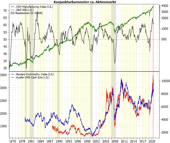 Konjunkturbarometer vs. Aktienmarkt