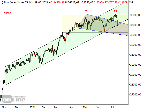 Dow Jones - Tageschart seit November 2020