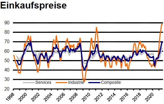 IHS Markit Einkaufsmanagerindex: Einkaufspreise in der Eurozone