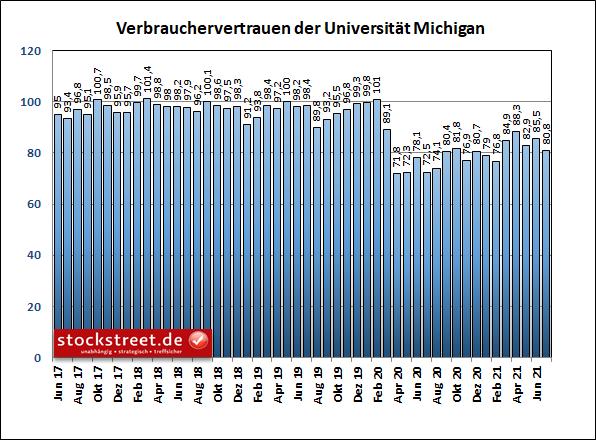 Index zum Verbrauchervertrauen der Universität Michigan