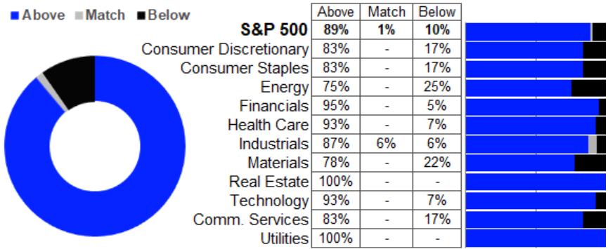 S&P 500: Gewinnwachstum vs. Erwartungen