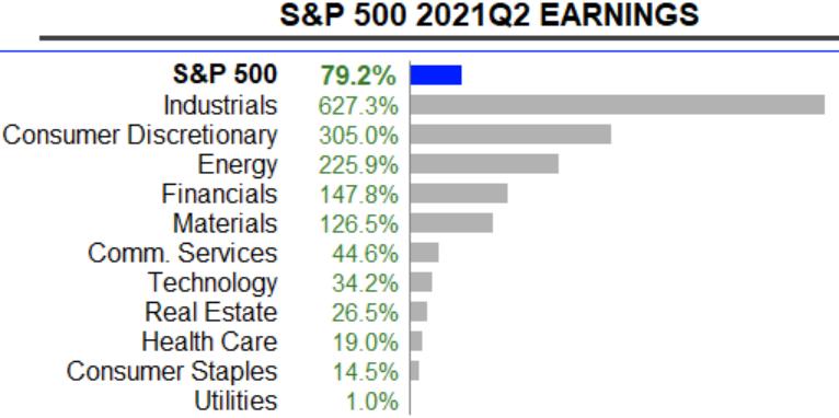 S&P 500: Gewinnwachstum im 2. Quartal 2021 zum Vorjahr