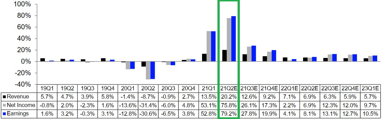 S&P 500: Quartalsergebnisse