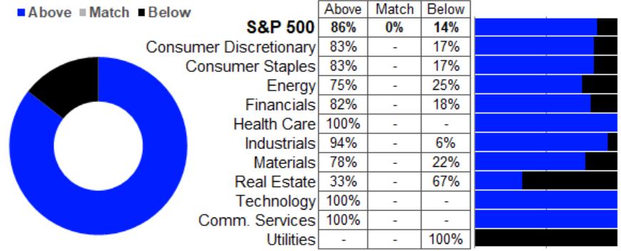 S&P 500: Umsatzwachstum vs. Erwartungen